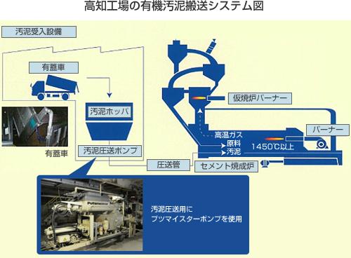 高知工場の有機汚泥搬送システム図